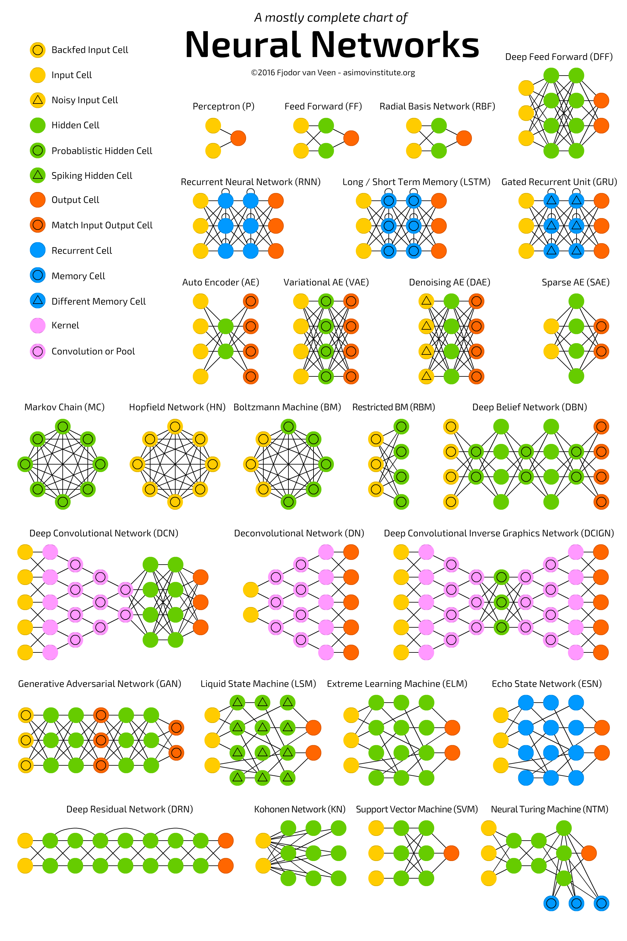 Neural networks zoo